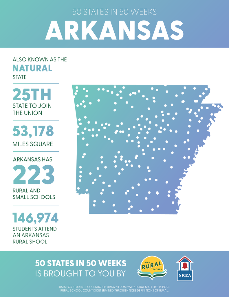 Arkansas - also known as the Natural State. 25th stage to join the Union. 53,178 miles square. Arkansas has 223 rural and small school districts. 146,974 students attend an Arkansas rural school